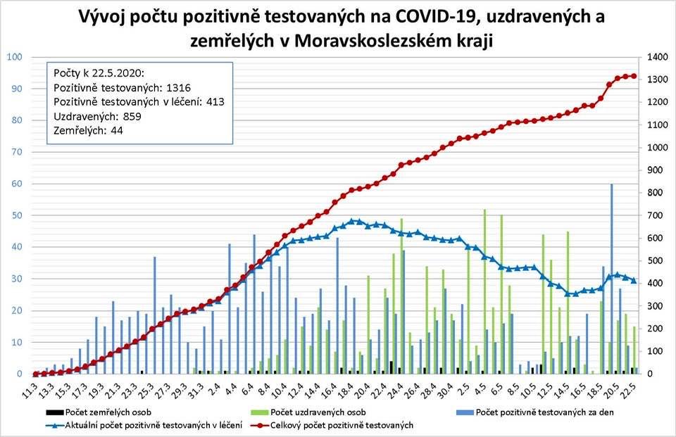 Potvrzené případy COVID – 19 v MSK k 22.5.2020 počet testovaných na COVID - 19-graf