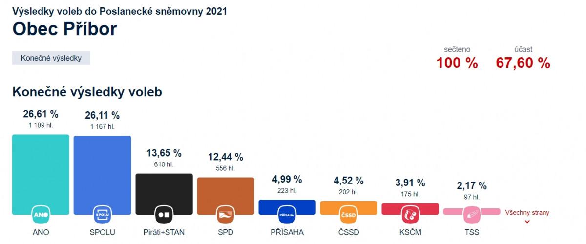 Výsledky voleb do Poslanecké sněmovny 2021 Obec Příbor
